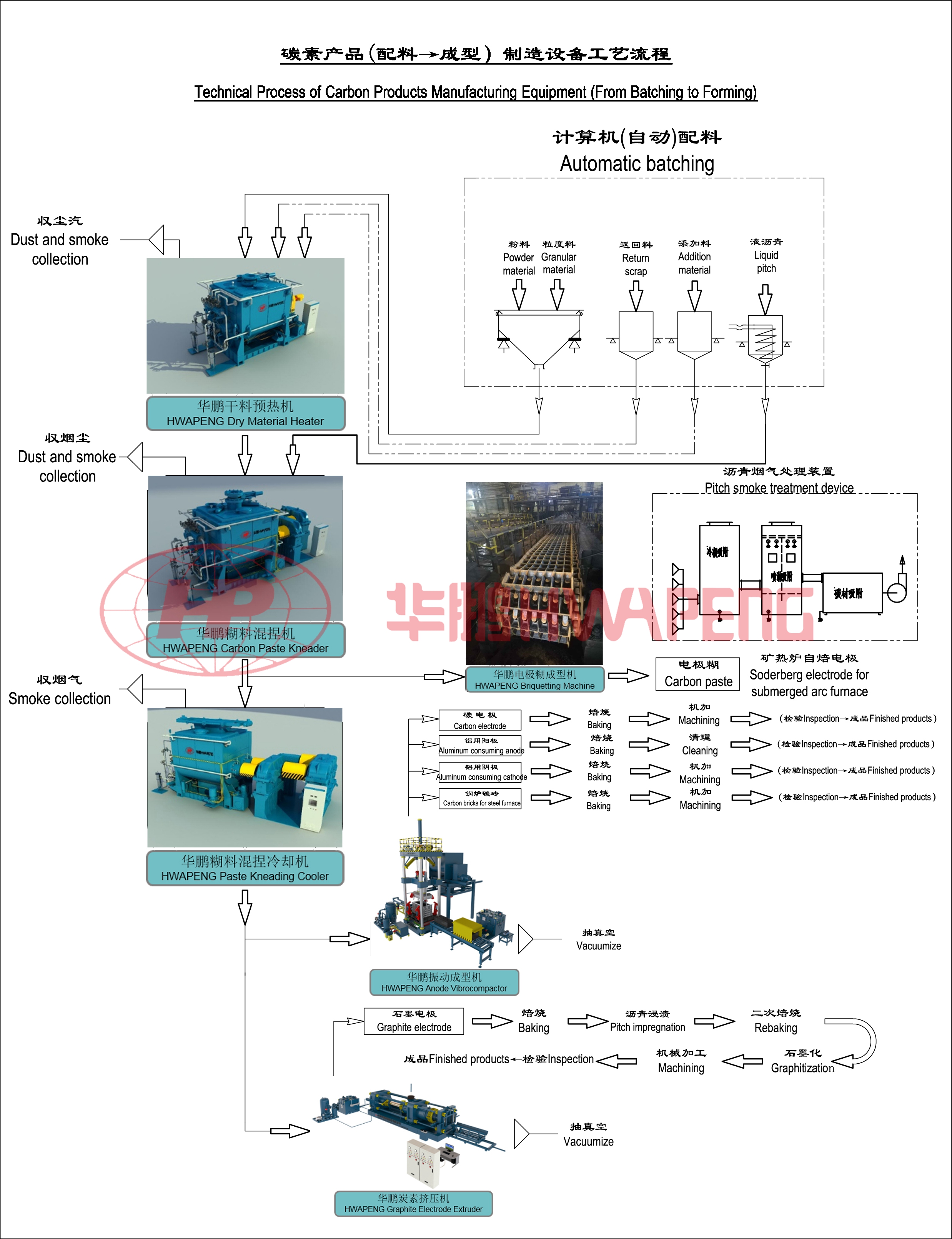 Technical Process of Carbon Products Manufacturing Equipment(From Batching to Forming)